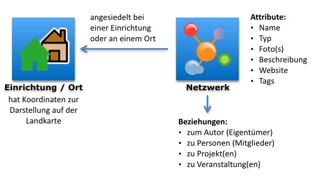 Details | hilfe/netzwerk-general.jpg