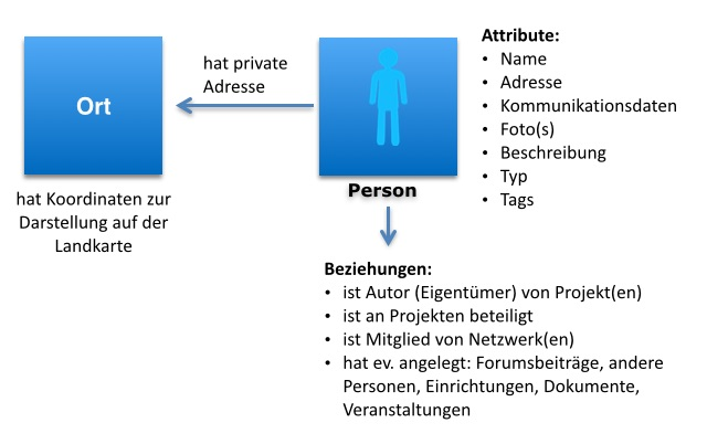 Details | hilfe/person-general.jpg