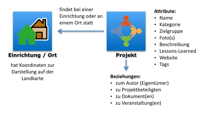 Details | hilfe/projekt-general.jpg